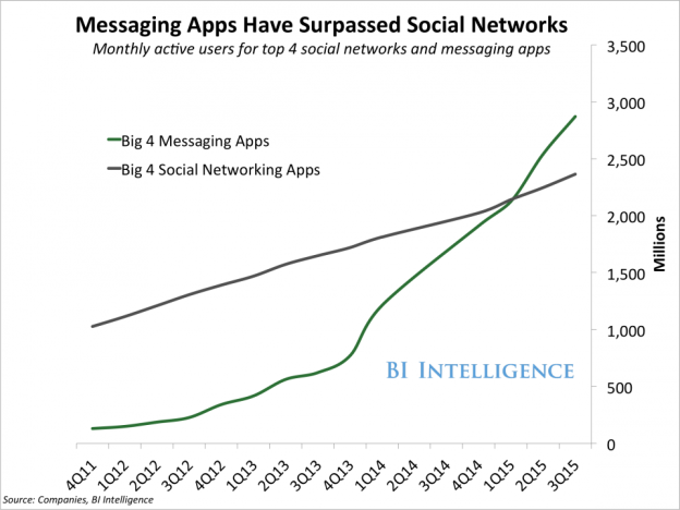 messaging vs social networks